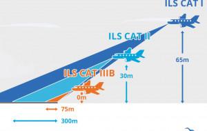 Gdańskie lotnisko zyska jeszcze lepszy system lądowania