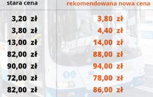 Od kwietnia 2020 zdrożeją bilety ZTM i ZKM