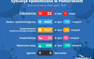 Mniej nowych zakażonych. Raport sanepidu 24.03.2020