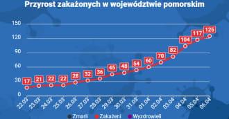 Raport sanepidu 6.04.2020. Dwie osoby wyleczone z koronawirusa