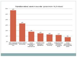 Sukcesy Gdańska w 2012 roku.