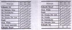 Rozkład jazdy pociągów pasażerskich przez most na Przeróbce.