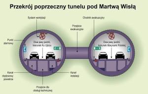Dwie rury tunelu pod Martwą Wisłą.
