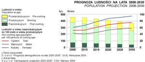 Prognoza ludności GUS dla Gdańska na lata 2006 - 2030.