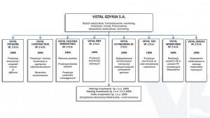 Struktura Grupy Kapitałowej Vistal.