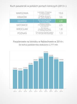 Wyniki Portu Lotniczego w Gdańsku na tle innych polskich lotnisk oraz liczba pasażerów odprawiona w tym roku.