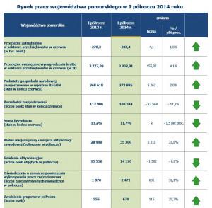 Wg statystyk GUS możemy obserwować poprawę sytuacji na trójmiejskim rynku pracy.