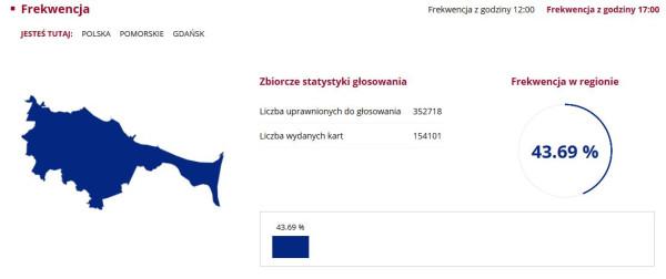 Frekwencja w Gdańsku na godz. 17: 43,69 proc.