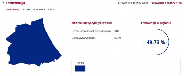 Frekwencja w Sopocie na godz. 17: 49, 73 proc.