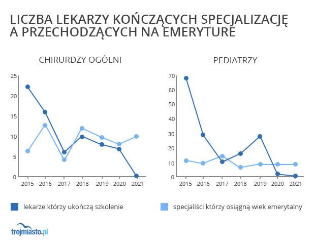 Według prognoz stworzonych przez Okręgową Izbę Lekarską w Gdańsku tworzenie miejsc rezydenckich nie uwzględnia aktualnej sytuacji. Już dziś więcej lekarzy osiąga wiek emerytalny niż kończy specjalizację. Za pięć lat sytuacja może być dramatyczna.