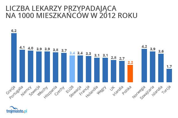 Z danych międzynarodowej Organizacji Współpracy Gospodarczej i Rozwoju wynika, że w Polsce mamy 2,2 lekarzy przypadających na tysiąc mieszkańców, za to średnia państw Unii Europejskiej to 3,4. Oznacza to mniej więcej tyle, że nasza kadra lekarska jest o 30 proc. mniejsza niż w przeciętnym kraju UE.