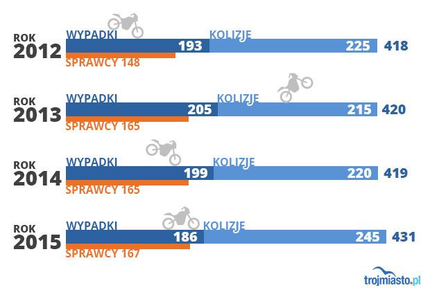 Liczba zdarzeń drogowych na Pomorzu z udziałem motocyklistów.