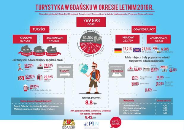 Infografika podsumowująca sezon letni w Gdańsku, tj. okres od początku czerwca do końca sierpnia.
