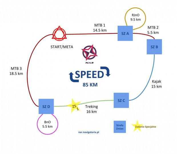 Wstępny schemat dla trasy Speed