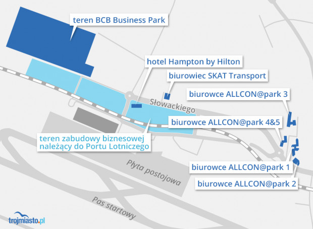W okolicy lotniska rośnie biznesowa dzielnica Airport City. Dużym zapasem gruntów m.in. pod zabudowę biurową dysponuje port lotniczy.