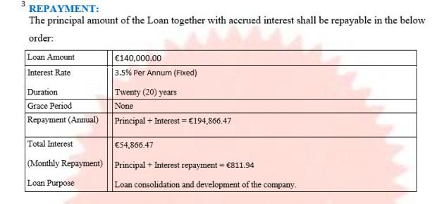 Fałszywy kredyt opiewał na kwotę całkowitą 194 866 euro. Miesięczna rata pana Pawła miała wynieść 811 euro.