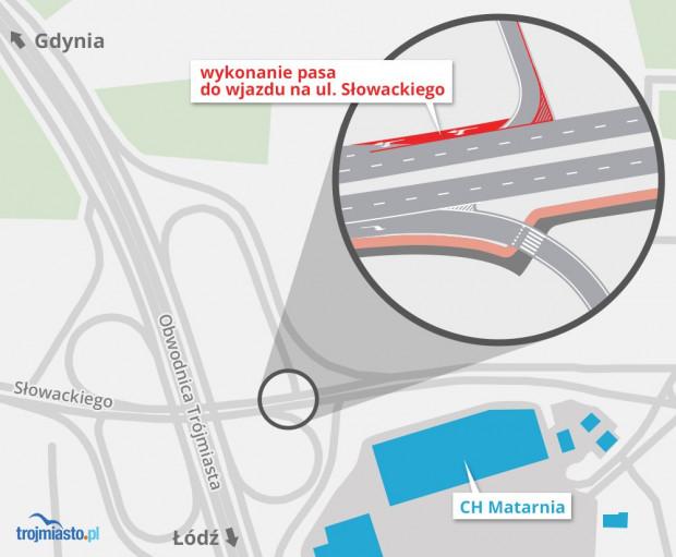 Planowane miejsce przebudowy jezdni przy zjeździe z obwodnicy w ul. Słowackiego od strony centrum handlowego Matarania. Podobne rozwiązanie pojawi się na zjeździe od strony Gdyni w kierunku Wrzeszcza.