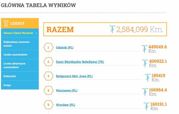 Tak prezentowała się tabela wyników w niedzielny poranek. Gdynia z wynikiem prawie 27 tys. km zajmuje 21. miejsce.