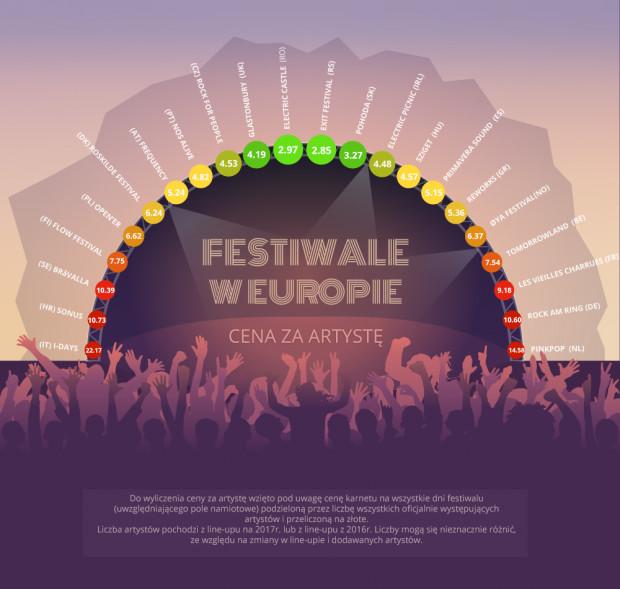 Infografika przedstawiająca cenę za jednego artystę na 22 europejskich festiwalach.