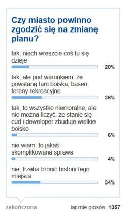 Ankieta z kwietnia 2017 roku.