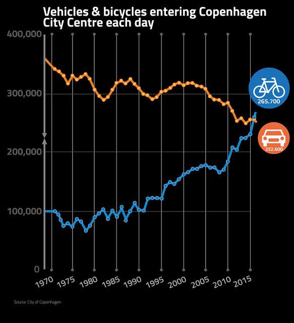 Jednym z głównych tematów VIII Kongresu Mobilności Aktywnej jest jak sprawić, aby jak najwięcej dojeżdżających do pracy lub szkoły wybrało rower, jak najmniej - samochód. Tutaj przykład, jak udało sięto w Kopenhadze.