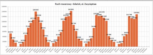 VIII Kongres Mobilności Aktywnej. Niestety od ok. 4 lat rowerzystów w Gdańsku nie przybywa zbyt mocno, co pokazujądane z automatycznych punktów pomiaru. Wydłuża sięjednak sezon rowerowy. Warto wiedzieć, że np. w Kopenhadze aż75% rowerzystów jeździ cały rok, a panuje tampraktycznie taki sam klimat, co u nas.
