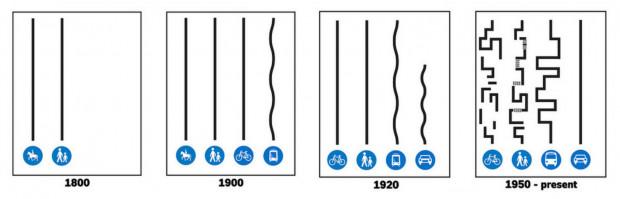 Przez 7000 lat ulice były najbardziej demokratycznym miejscem w historii homo sapiens. Robiliśmy tam wszystko: handlowaliśmy, spotykaliśmy się, bawiliśmy się, a ulica była poszerzeniem domu. Dwie rzeczy się zmieniły: masywna urbanizacja pod koniec XIX w. i samochód. Wraz z nim zmieniła się teżpercepcja ulic z miejsc demokracji w użytki.