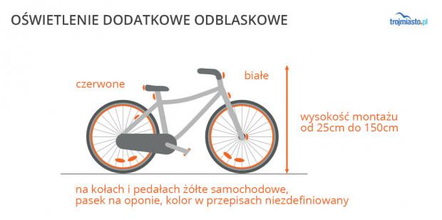 Dodatkowo można oświetlićrower dowolnąliczbąodblasków czerwonych z tyłu i białych z przodu. Dopuszczalne sąodblaski w kolorze żółtym samochodowym na szprychach co najmniej po jednym na każde koło i na pedałach. Dopuszczalne sąrównież odblaskowe paski w kształcie koła na oponach lub kołach roweru i ich kolor nie jest w przepisach określony. Opaski odblaskowe występująprzeważnie na oponach miejskich i sąz reguły w kolorze białym.