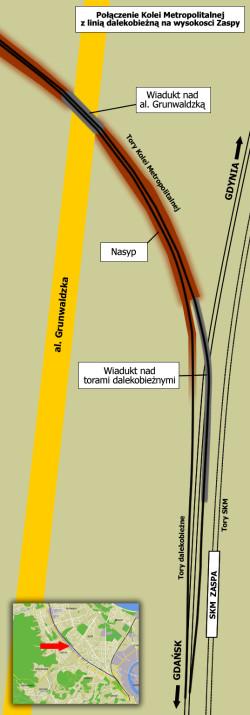 Bezkolizyjne połączenie linii dalekobieżnej i Kolei Metropolitalnej.