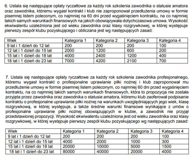 Fragment Uchwały nr VIII/121 z dnia 16 czerwca 2011 roku Zarządu Polskiego Związku Piłki Nożnej - Zasady ustalania zryczałtowanego ekwiwalentu za wyszkolenie zawodnika o statusie amatora, zawodnika profesjonalnego oraz zawodnika profesjonalnego, któremu klub nie zaoferował przedłużenia umowy kontraktowej.
