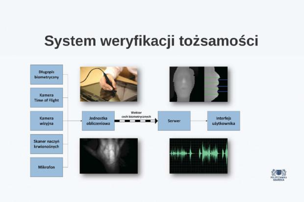 Schemat funkcjonowania systemu.