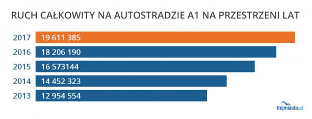 Liczba przejazdów autostradą A1 w poszczególnych latach.
