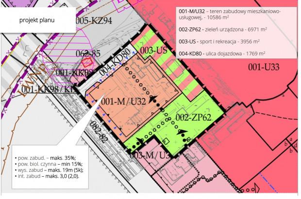 Parametry zabudowy w obecnym projekcie planu zagospodarowania. Kropkami zaznaczono zalecany przebieg ciągów pieszych, strzałkami ich obligatoryjny wlot (wejście).