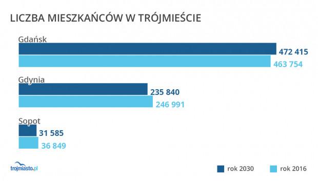 Prognozowana liczba mieszkańców trójmiejskich samorządów.