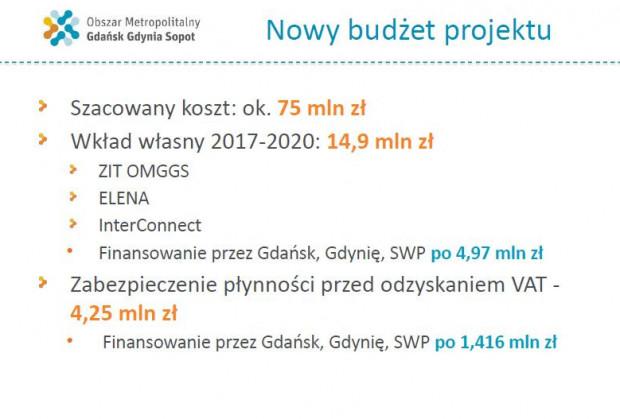 Budżet projektu wdrożenia elektronicznego biletu na Pomorzu.