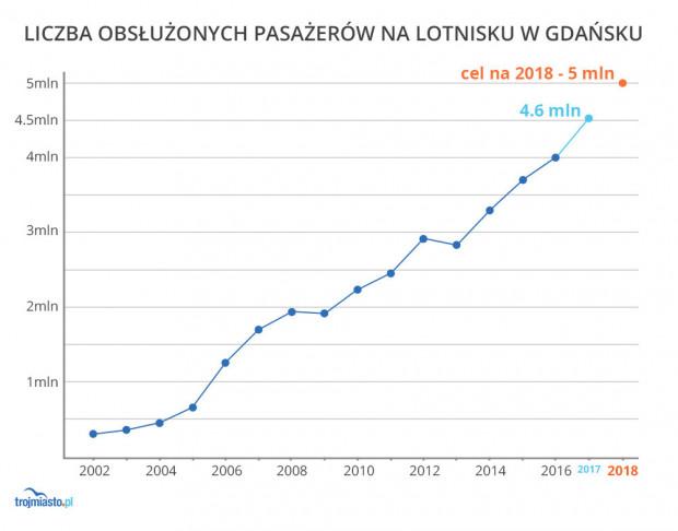 Jak rośnie ruch pasażerski na lotnisku w Gdańsku. Cel na ten rok to 5 mln pasażerów.