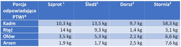 Wartości dopuszczalnego tygodniowego spożycia ryb bałtyckich w kontekście zagrożenia metalami ciężkimi dla osoby ważącej 70 kg.