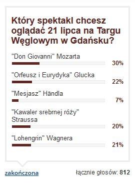 Wyniki ankiety i procentowy rozkład głosów naszych czytelników.
