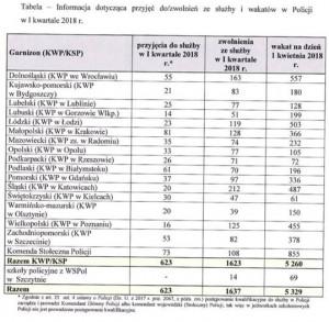 Liczba wakatów rośnie we wszystkich komendach w Polsce.