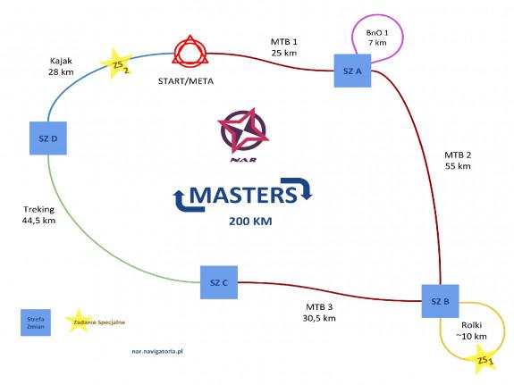 Schemat dyscyplin na trasie Masters