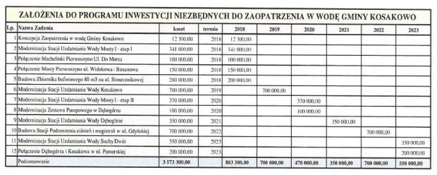 Harmonogram prac mających zapewnić stały i nieprzerwany dostęp mieszkańców Kosakowa do bieżącej wody.