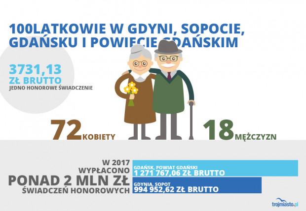 Oddział w Gdańsku obsługuje w zakresie wypłat miasto Gdańsk i powiat gdański z siedzibą w Pruszczu Gdańskim, Inspektorat Gdańsk Wrzeszcz obsługuje Gdańsk, a Inspektorat w Gdyni obsługuje Gdynię oraz Sopot.