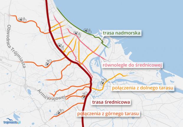 Schemat głównych tras rowerowych Gdańska - głównąosiąjest trasa średnicowa, do tego kilka tras równoległych do niej, w tym nadmorska, która ma nieco inny, głównie rekreacyjny charakter. To wszystko łącząpoprzecznice, spajające dolny i górny taras z centrami, (Oliwa, Wrzeszcz, Śródmieście) i trasąśrednicową.