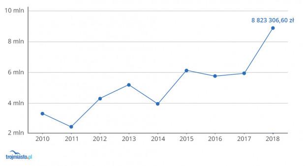 Środki z tytułu promocji miasta wypłacone przez Gdańsk dla spółki piłkarskiej Lechia SA w latach 2010-18