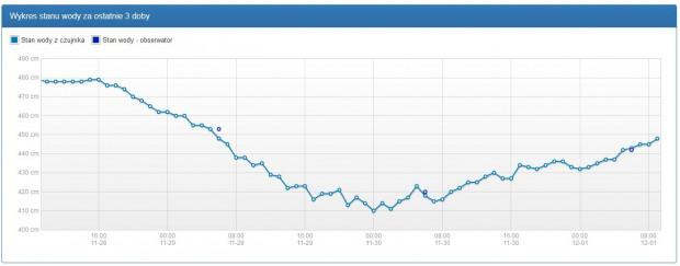 Słabnie wiatr i stan wody z alarmowo niskich poziomów zaczyna się podnosić - dane IMGW w Gdyni.