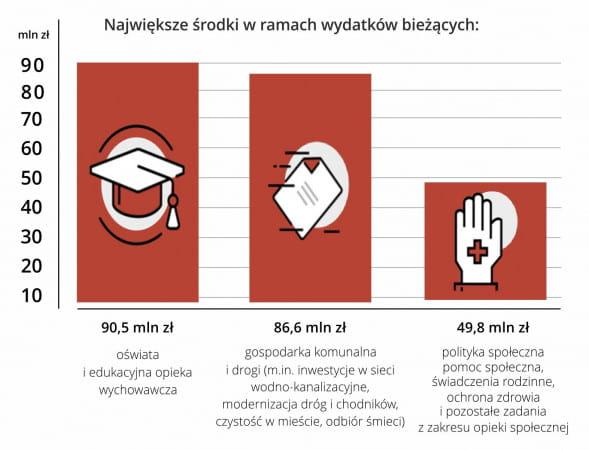 Na te zadania Sopot planuje wydać w 2019 roku najwięcej pieniędzy
