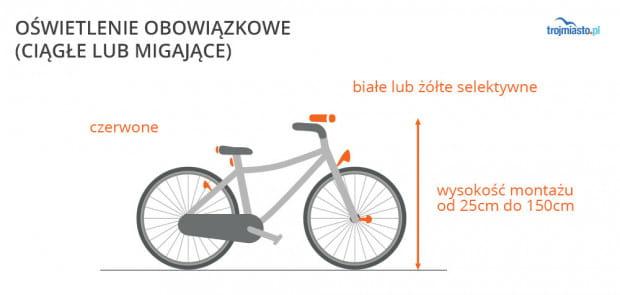 We mgle, w ciemności lub tunelu, oświetlenie roweru jest obowiązkowe i może być ciągłe lub migające. Musi być: z przodu białe lub żółte selektywne, z tyłu zaś czerwone. Co najmniej jedna lampa przednia, co najmniej jedna tylna.   Uwaga: co najmniej jeden czerwony odblask z tyłu roweru jest obowiązkowy zawsze, nawet w ciągu dnia!
