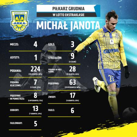 Tak Michała Janotę jako piłkarza grudnia reklamowała Ekstraklasa SA.