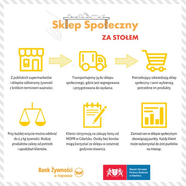 Zasady działania sklepu społecznego w Nowym Porcie, prowadzonego przez stowarzyszenie Bank Żywności w Trójmieście.