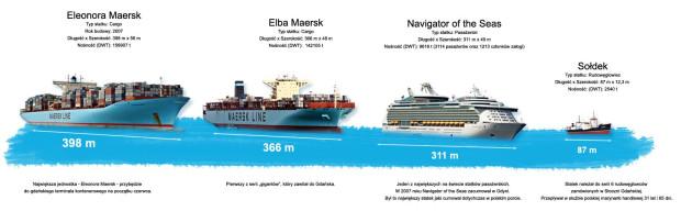 Porównanie statków wpływających do trójmiejskich portów.